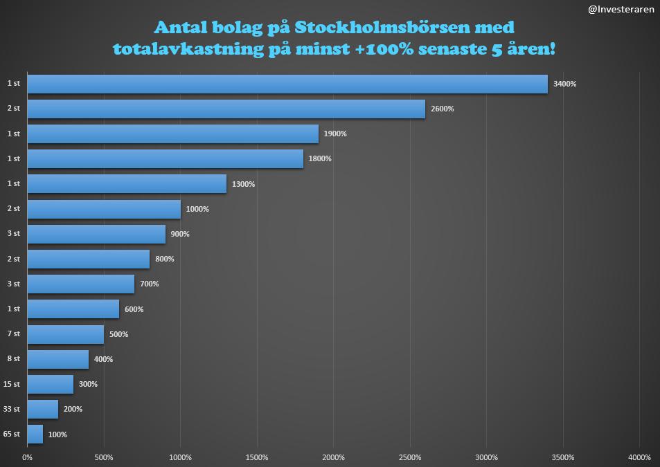 Bästa aktierna på Stockholmsbörsen senaste 5 åren