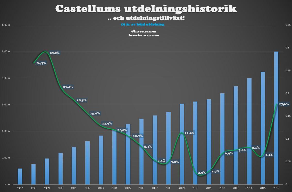 Castellums utdelningstillväxt