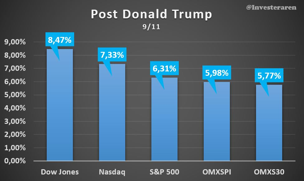 Trumprallyt - börsutvecklingen sedan amerikanska presidentvalet