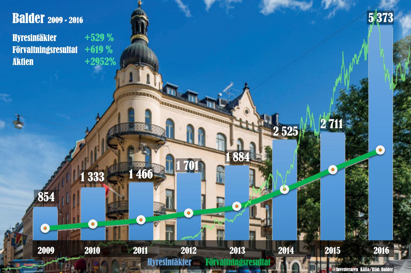 Balder - bolagets och aktiens utveckling
