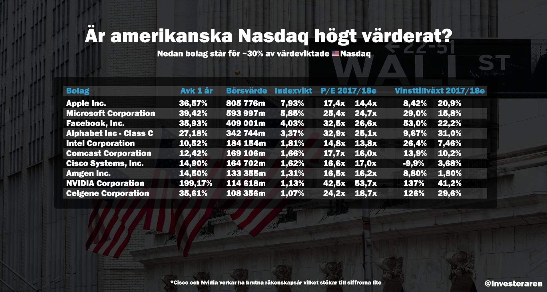 noterade bolag på stockholmsbörsen