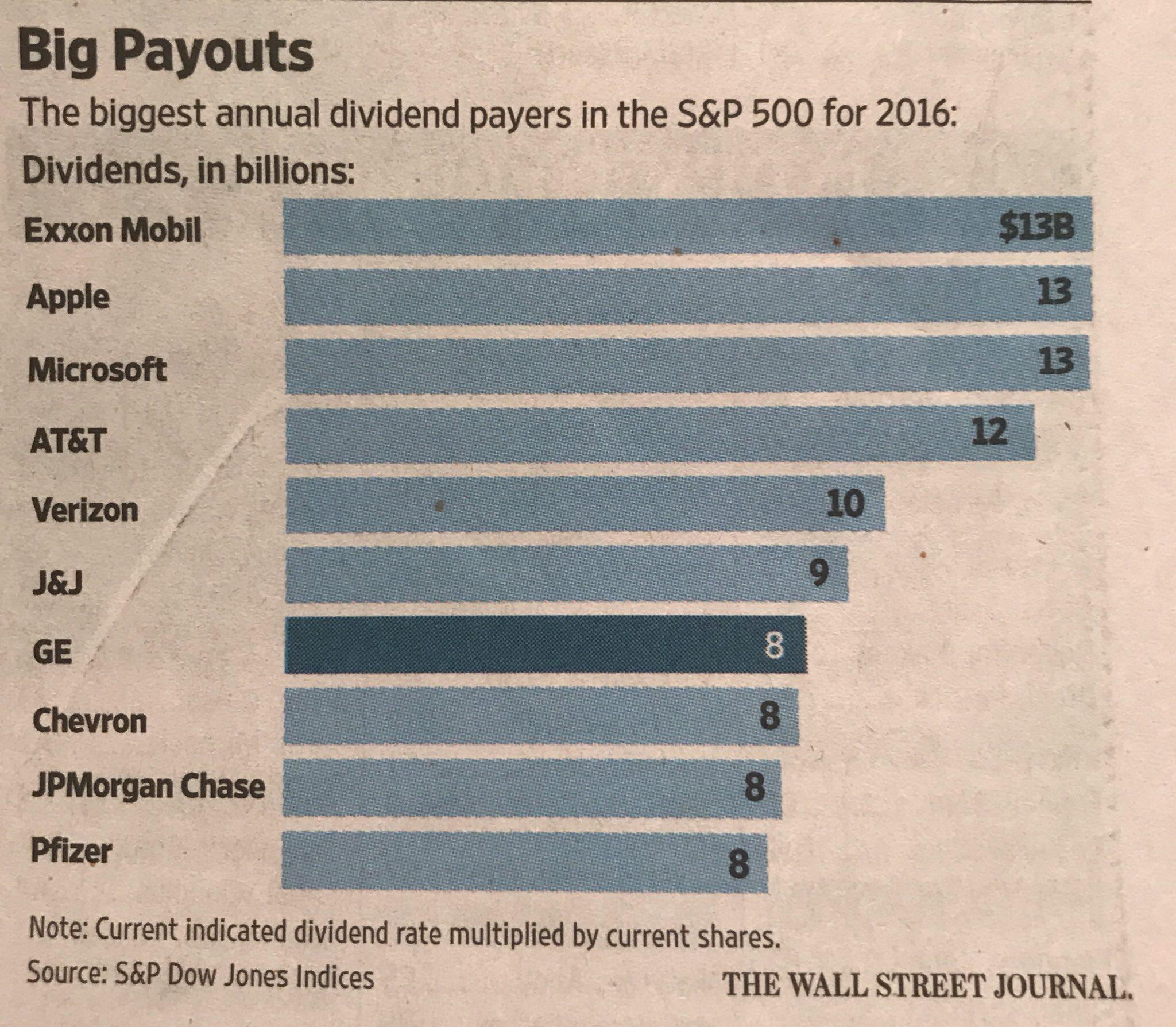 Bolagen i S&P500 med högst utdelning